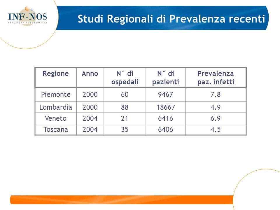 Studi Regionali di Prevalenza recenti RegioneAnnoN° di ospedali N° di pazienti Prevalenza paz. infetti Piemonte20006094677.8 Lombardia200088186674.9 V