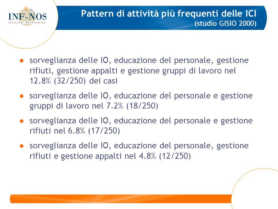 Pattern di attività più frequenti delle ICI (studio GISIO 2000) sorveglianza delle IO, educazione del personale, gestione rifiuti, gestione appalti e
