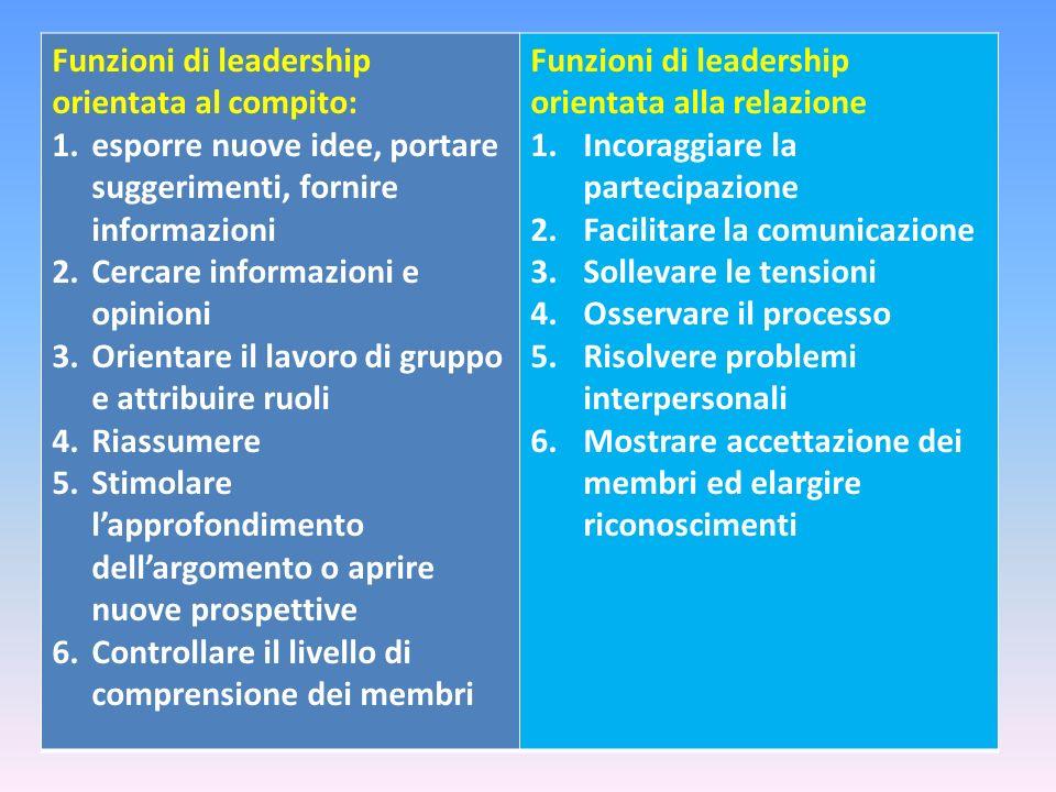Funzioni di leadership orientata al compito: 1.esporre nuove idee, portare suggerimenti, fornire informazioni 2.Cercare informazioni e opinioni 3.Orie