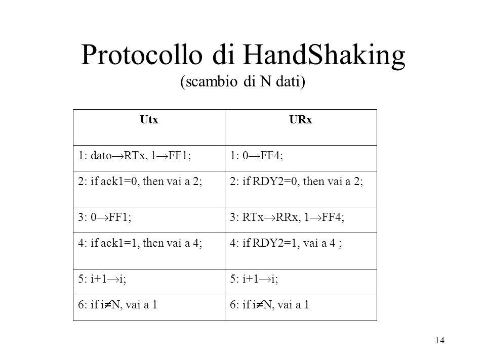 14 Protocollo di HandShaking (scambio di N dati) UtxURx 1: dato RTx, 1 FF1;1: 0 FF4; 2: if ack1=0, then vai a 2;2: if RDY2=0, then vai a 2; 3: 0 FF1;3