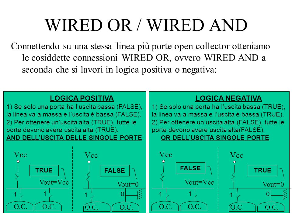 29 WIRED OR / WIRED AND Connettendo su una stessa linea più porte open collector otteniamo le cosiddette connessioni WIRED OR, ovvero WIRED AND a seco