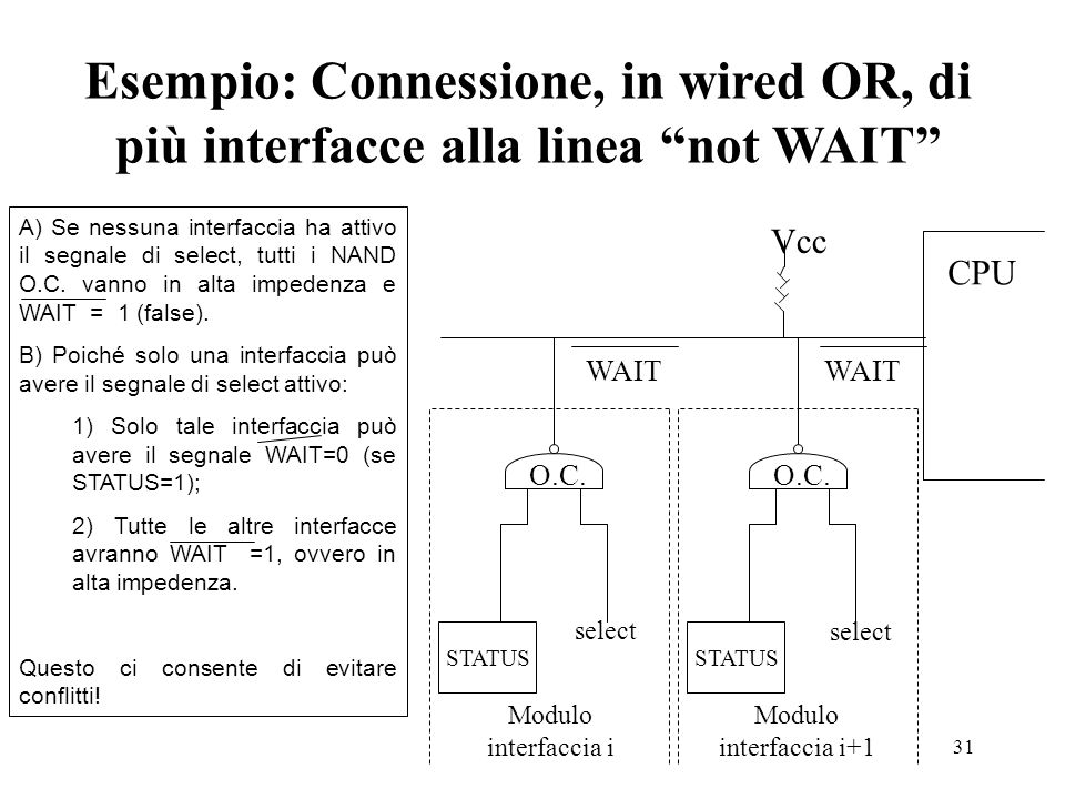31 Esempio: Connessione, in wired OR, di più interfacce alla linea not WAIT CPU STATUS O.C. Vcc Modulo interfaccia i+1 WAIT select A) Se nessuna inter