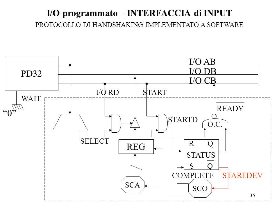 35 I/O AB I/O DB I/O CB SELECT REG I/O RDSTART STARTD O.C. READY SCO SCA R Q S Q STATUS PD32 I/O programmato – INTERFACCIA di INPUT PROTOCOLLO DI HAND