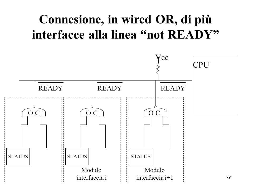 36 Connesione, in wired OR, di più interfacce alla linea not READY CPU STATUS O.C. Vcc Modulo interfaccia i Modulo interfaccia i+1 READY