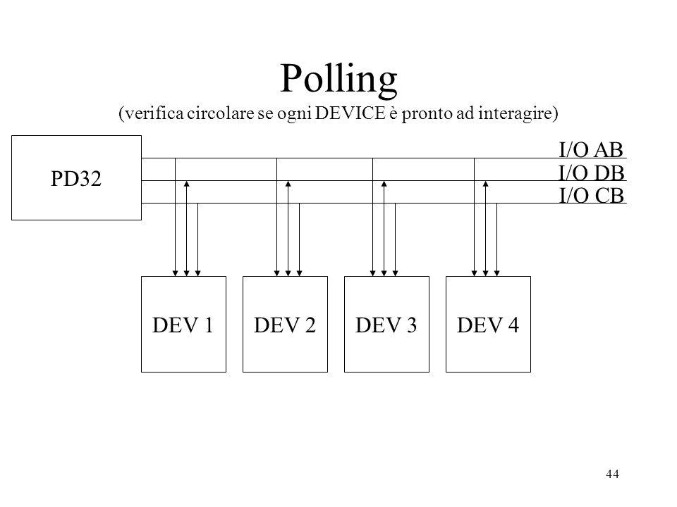 44 Polling (verifica circolare se ogni DEVICE è pronto ad interagire) I/O AB I/O DB I/O CB PD32 DEV 1DEV 2DEV 3DEV 4