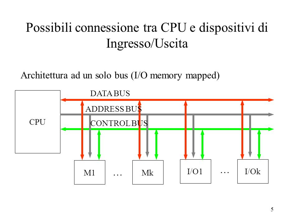 5 Possibili connessione tra CPU e dispositivi di Ingresso/Uscita CPU DATA BUS Architettura ad un solo bus (I/O memory mapped) M1Mk I/O1I/Ok ADDRESS BU