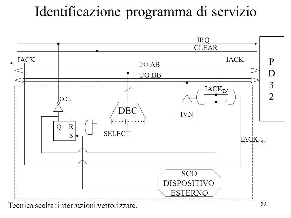 59 Identificazione programma di servizio Tecnica scelta: interruzioni vettorizzate. PD32PD32 IRQ CLEAR I/O AB I/O DB IVN IACK DEC ……….. SELECT SCO DIS