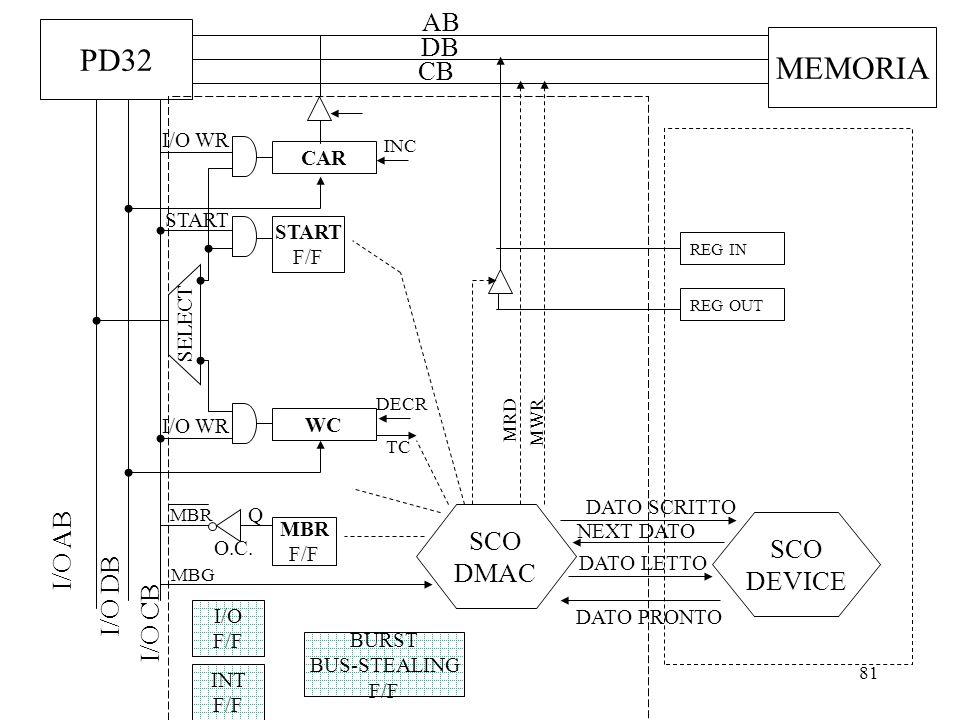 81 PD32 AB DB CB I/O DB I/O CB I/O AB MEMORIA SELECT I/O WR CAR INC WC I/O WR SCO DMAC DECR TC MBR F/F Q O.C. MBR MBG START F/F START INT F/F SCO DEVI