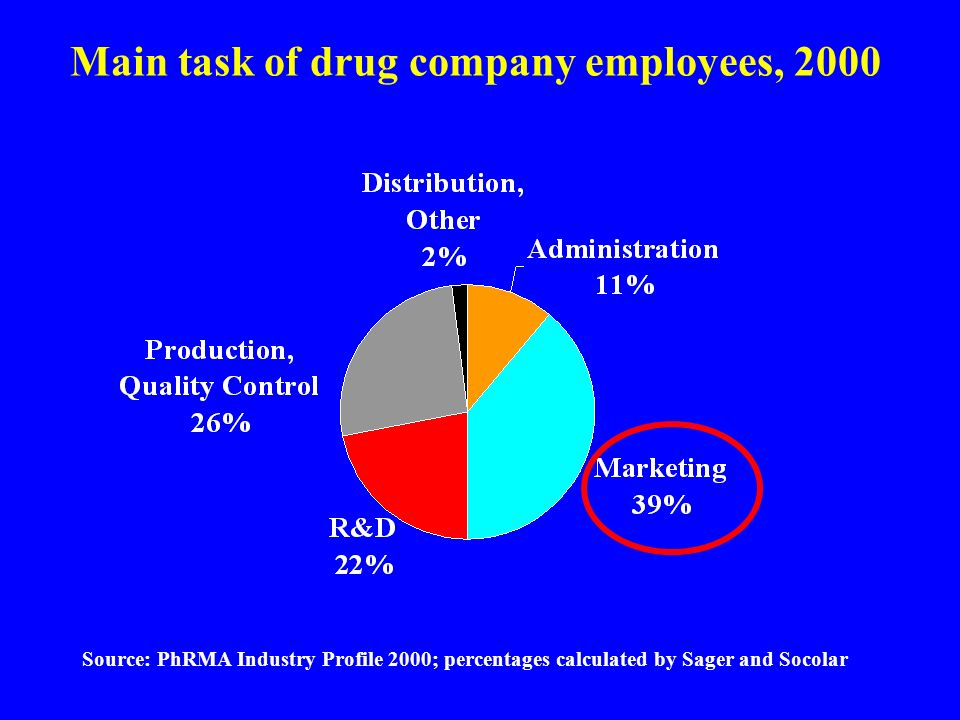 Main task of drug company employees, 2000 Source: PhRMA Industry Profile 2000; percentages calculated by Sager and Socolar