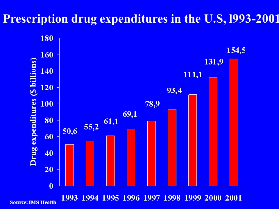 Prescription drug expenditures in the U.S, l993-2001 Source: IMS Health