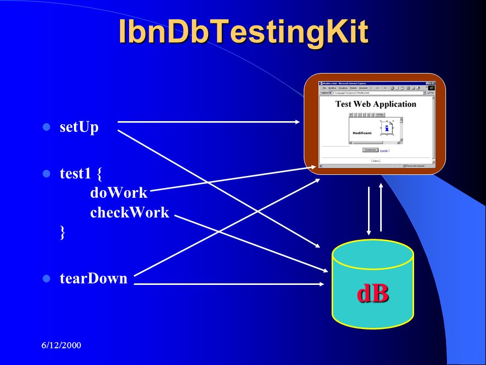 6/12/2000IbnDbTestingKit setUp test1 { doWork checkWork } tearDown dB
