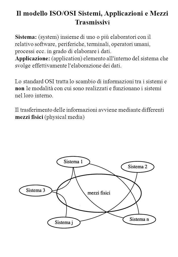 Il modello ISO/OSI Componenti principali del Modello ISO/OSI Tre componenti principali: • il processo applicativo che deve scambiare le informazioni; • la connessione che permette lo scambio delle informazioni • i sistemi