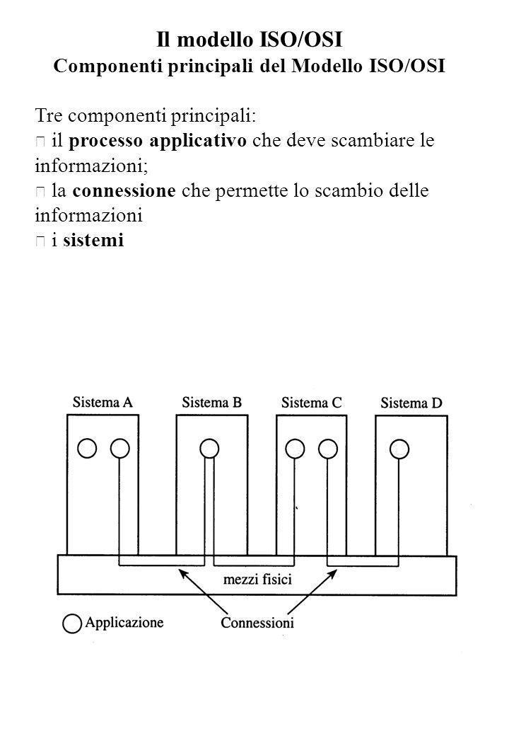 Il modello ISO/OSI Architettura a Livelli Per ridurre la complessità del progetto, OSI introduce un`architettura a livelli (layered architecture) i cui componenti principali sono: • i livelli (layers) • le entità (entities) • i punti di accesso al servizio (SAP: Service Access Points) • le connessioni (connections) In tale architettura, ciascun sistema è decomposto in un insieme ordinato di livelli, rappresentati per convenienza come una pila verticale.