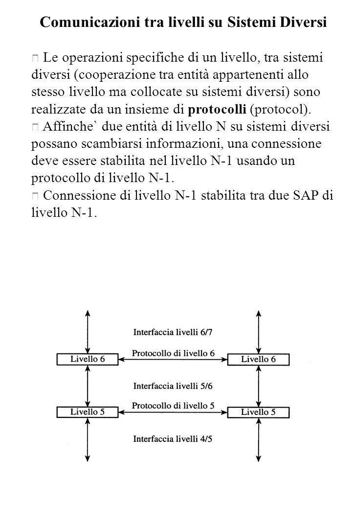 Comunicazioni tra livelli su Sistemi Diversi • Le operazioni specifiche di un livello, tra sistemi diversi (cooperazione tra entità appartenenti allo