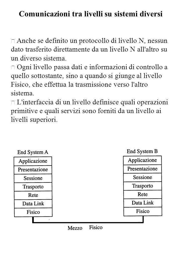 Comunicazioni tra livelli su sistemi diversi • Anche se definito un protocollo di livello N, nessun dato trasferito direttamente da un livello N all'a