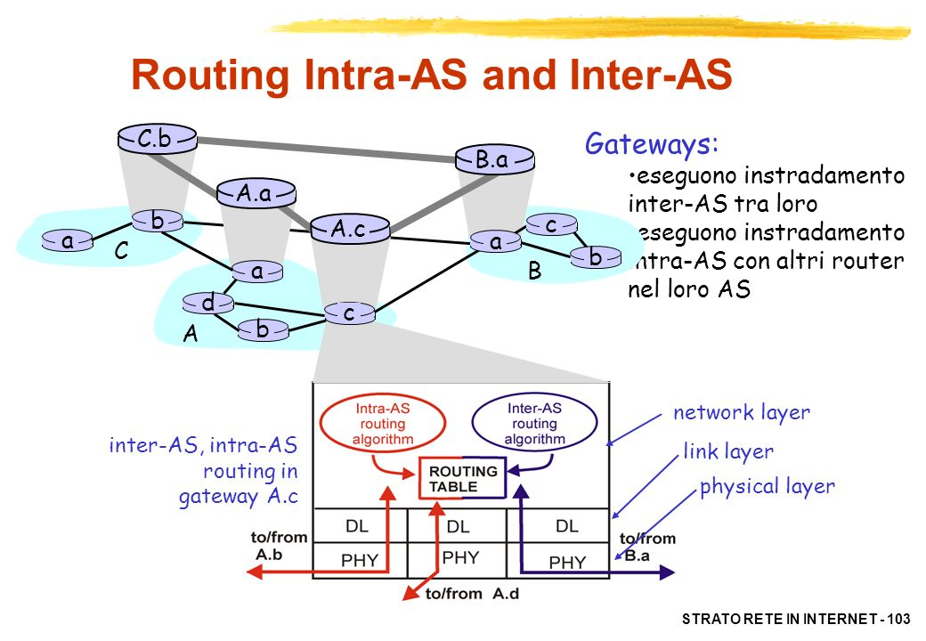 STRATO RETE IN INTERNET - 103 Routing Intra-AS and Inter-AS Gateways: eseguono instradamento inter-AS tra loro eseguono instradamento intra-AS con alt