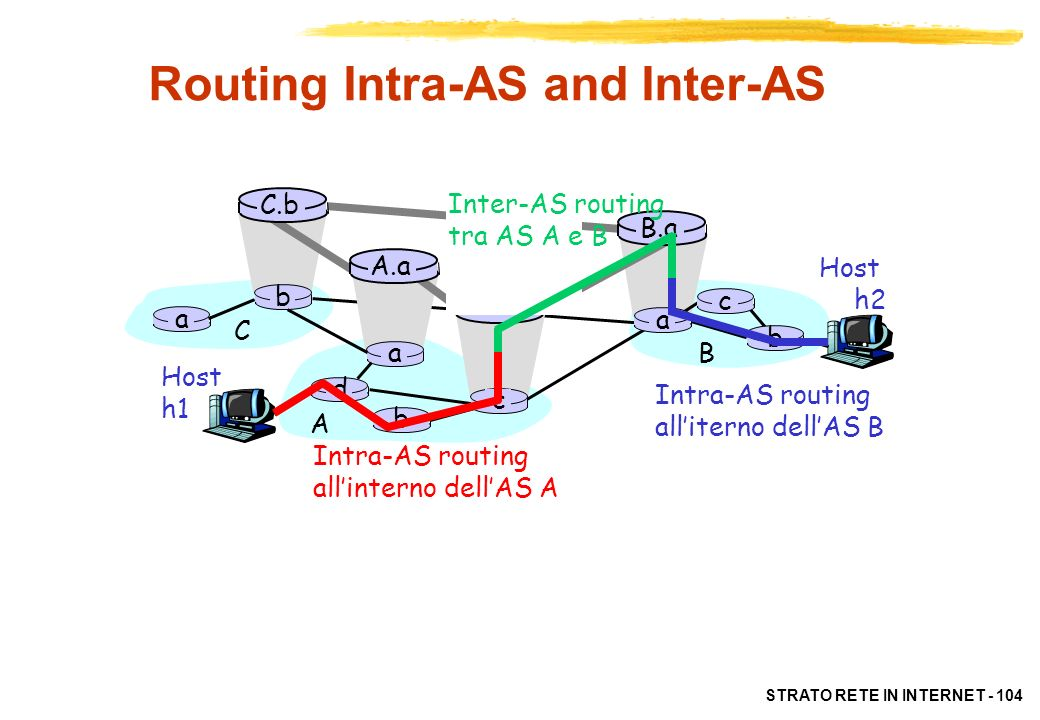 STRATO RETE IN INTERNET - 104 Routing Intra-AS and Inter-AS Host h2 a b b a a C A B d c A.a A.c C.b B.a c b Host h1 Intra-AS routing allinterno dellAS
