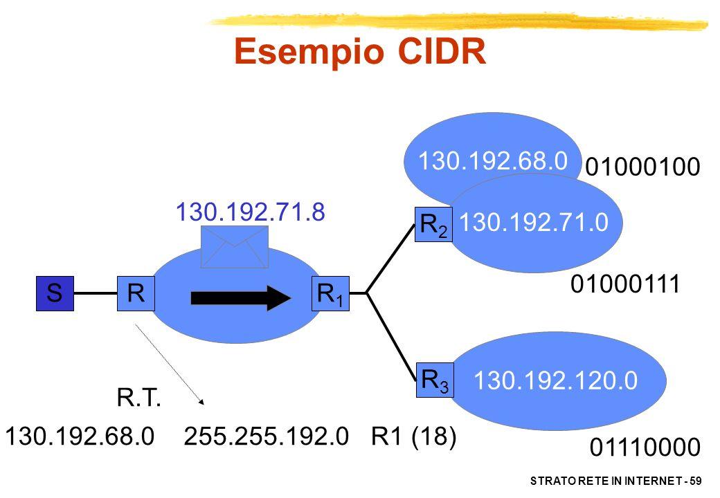 STRATO RETE IN INTERNET - 59 130.192.68.0 130.192.71.0 130.192.120.0 SRR1R1 R2R2 R3R3 01000111 01110000 R.T. 130.192.71.8 01000100 Esempio CIDR 130.19