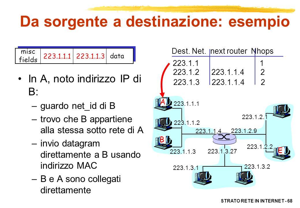 STRATO RETE IN INTERNET - 68 223.1.1.1 223.1.1.2 223.1.1.3 223.1.1.4 223.1.2.9 223.1.2.2 223.1.2.1 223.1.3.2 223.1.3.1 223.1.3.27 A B E Dest. Net. nex