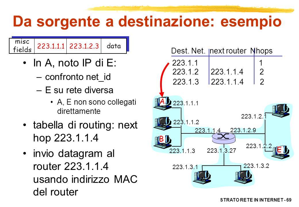 STRATO RETE IN INTERNET - 70 223.1.1.1 223.1.1.2 223.1.1.3 223.1.1.4 223.1.2.9 223.1.2.2 223.1.2.1 223.1.3.2 223.1.3.1 223.1.3.27 A B E misc fields 223.1.1.1223.1.2.3 data network router Nhops interface 223.1.1 - 1 223.1.1.4 223.1.2 - 1 223.1.2.9 223.1.3 - 1 223.1.3.27 Dest.