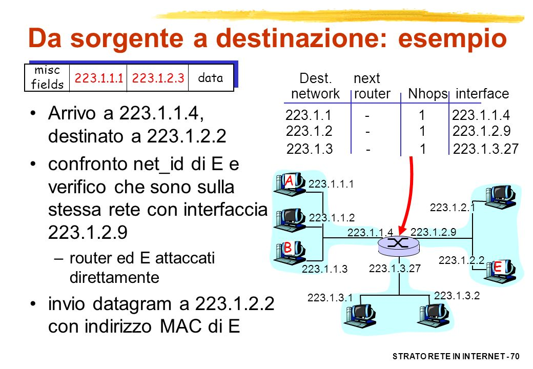 STRATO RETE IN INTERNET - 70 223.1.1.1 223.1.1.2 223.1.1.3 223.1.1.4 223.1.2.9 223.1.2.2 223.1.2.1 223.1.3.2 223.1.3.1 223.1.3.27 A B E misc fields 22