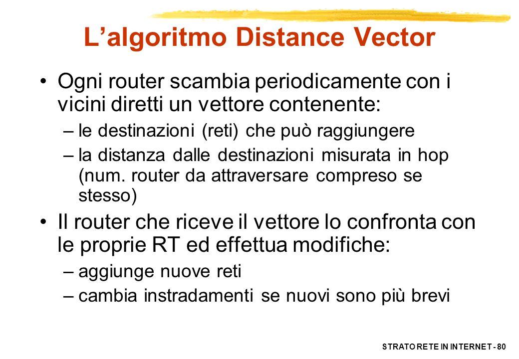 STRATO RETE IN INTERNET - 80 Lalgoritmo Distance Vector Ogni router scambia periodicamente con i vicini diretti un vettore contenente: –le destinazion