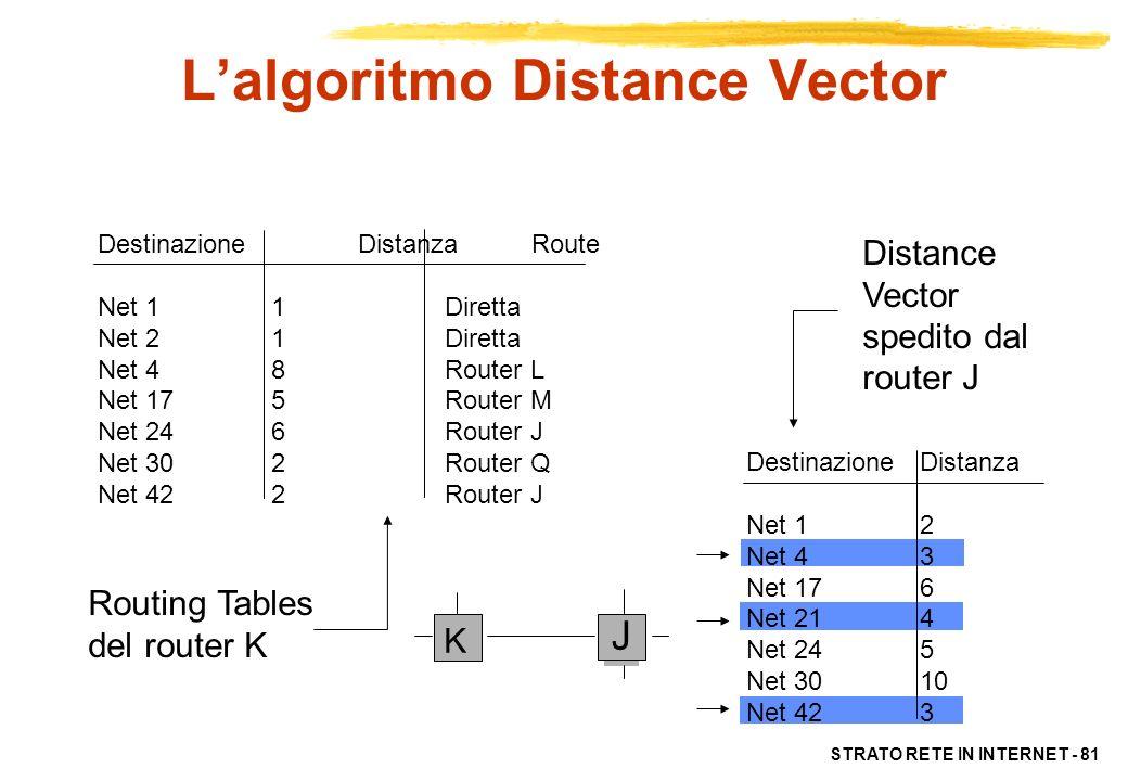 STRATO RETE IN INTERNET - 82 Lalgoritmo Distance Vector Vantaggi –facile da implementare Problemi: –lento a convergere –propaga errori di routing –non molto scalabile (le dimensioni dei messaggi scambiati dai router crescono al crescere della rete)
