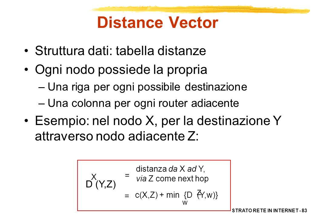 STRATO RETE IN INTERNET - 83 D (Y,Z) X distanza da X ad Y, via Z come next hop c(X,Z) + min {D (Y,w)} Z w = = Distance Vector Struttura dati: tabella