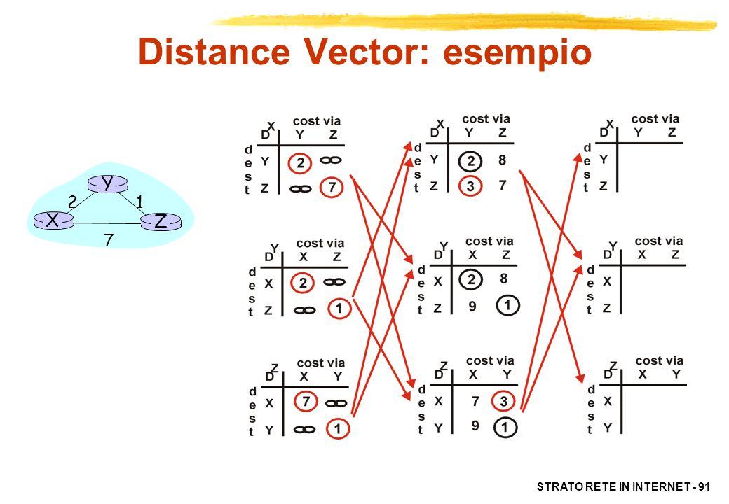 STRATO RETE IN INTERNET - 91 X Z 1 2 7 Y Distance Vector: esempio
