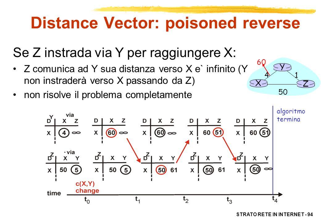 STRATO RETE IN INTERNET - 95 Confronto tra algoritmi LS e DV Complessità messaggi –LS: con n nodi, E canali, ogni nodo invia O(nE) messaggi –DV: scambio messaggio solo tra nodi adicenti tempo di convergenza variabile Velocità di convergenza –LS: algoritmo di complessità O(n**2) richiede O(nE) messaggi puo` oscillare –DV: tempo di convergenza variabile errori di routing creano anelli problema del count-to-infinity
