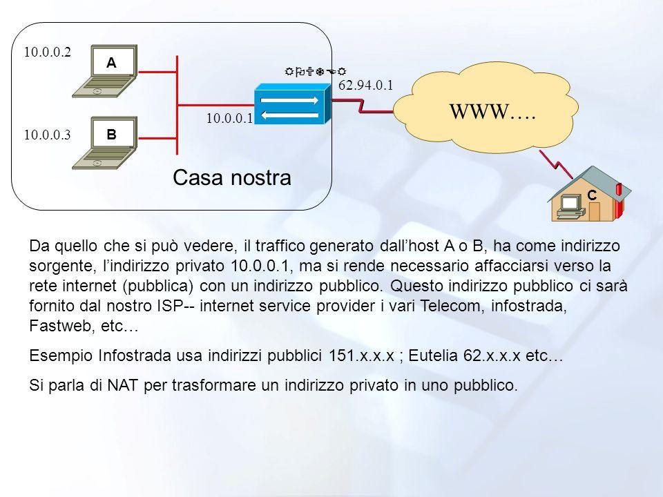 WWW…. 10.0.0.2 10.0.0.3 10.0.0.1 62.94.0.1 Da quello che si può vedere, il traffico generato dallhost A o B, ha come indirizzo sorgente, lindirizzo pr