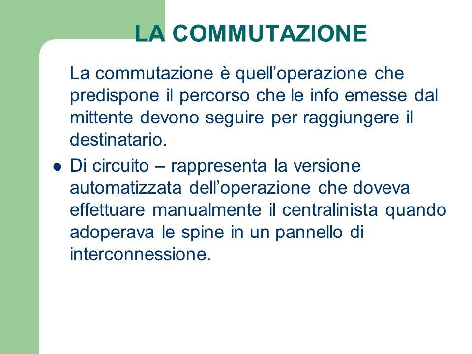 LA COMMUTAZIONE La commutazione è quelloperazione che predispone il percorso che le info emesse dal mittente devono seguire per raggiungere il destina