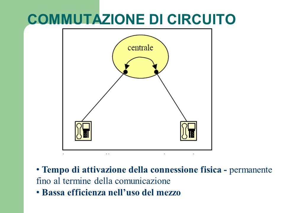 COMMUTAZIONE DI CIRCUITO Tempo di attivazione della connessione fisica - permanente fino al termine della comunicazione Bassa efficienza nelluso del m