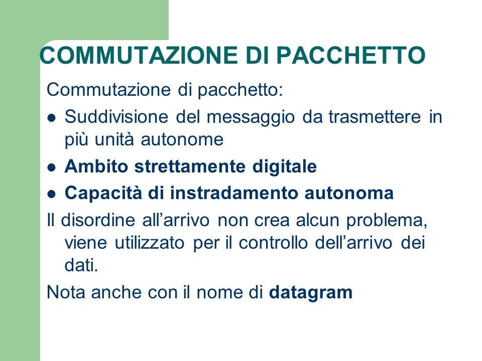 COMMUTAZIONE DI PACCHETTO Commutazione di pacchetto: Suddivisione del messaggio da trasmettere in più unità autonome Ambito strettamente digitale Capa