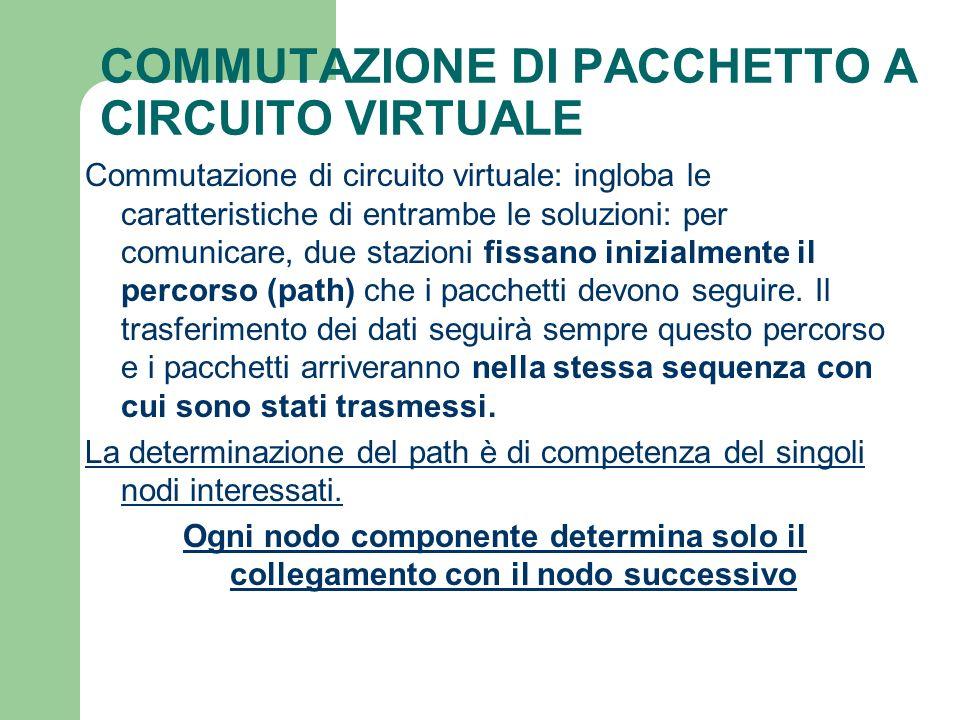 COMMUTAZIONE DI PACCHETTO A CIRCUITO VIRTUALE Commutazione di circuito virtuale: ingloba le caratteristiche di entrambe le soluzioni: per comunicare,