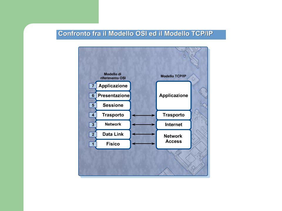 I protocolli TCP/IP Contrapposto allarchitettura OSI (standard de iure), larchitettura TCP/IP (standard de facto) TCP/IP = Internet Protocol Suite TCP e IP sono 2 protocolli