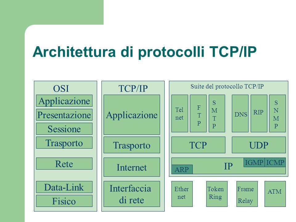 Architettura di protocolli TCP/IP Applicazione Presentazione Sessione Trasporto Rete Data-Link Fisico Applicazione Trasporto Internet Interfaccia di r