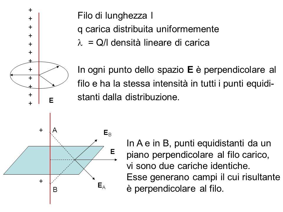 Filo di lunghezza l q carica distribuita uniformemente = Q/l densità lineare di carica In ogni punto dello spazio E è perpendicolare al filo e ha la s