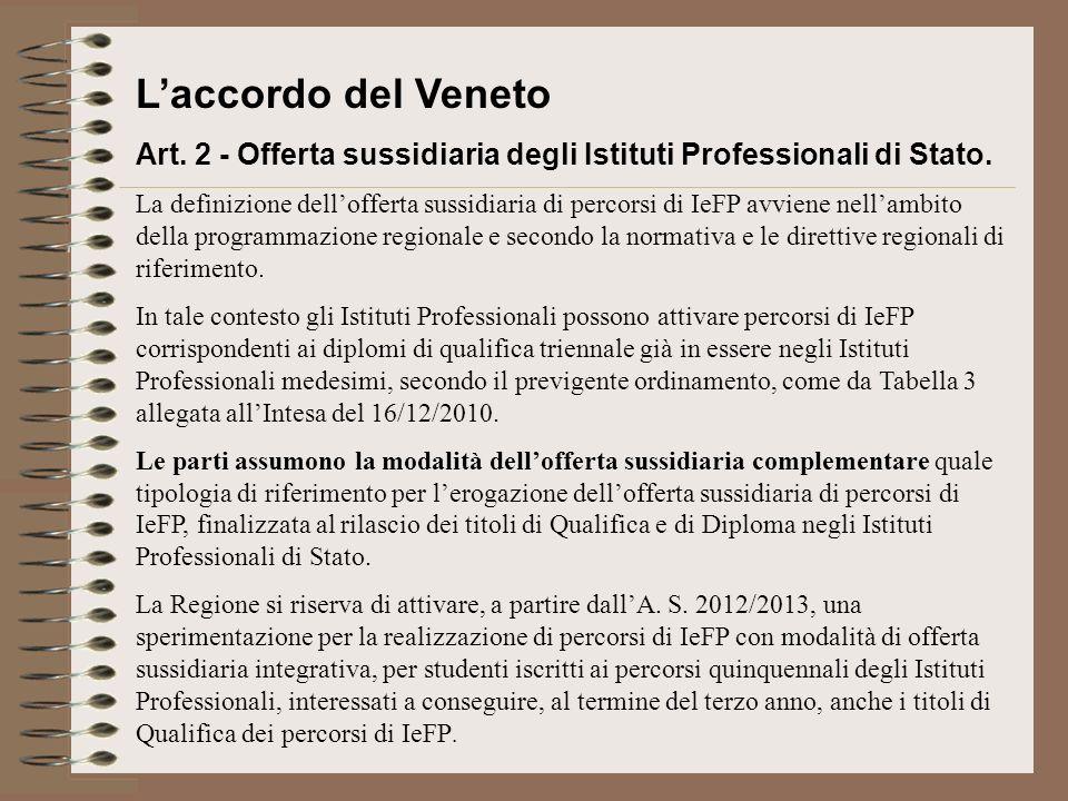 Laccordo del Veneto Art. 2 - Offerta sussidiaria degli Istituti Professionali di Stato. La definizione dellofferta sussidiaria di percorsi di IeFP avv