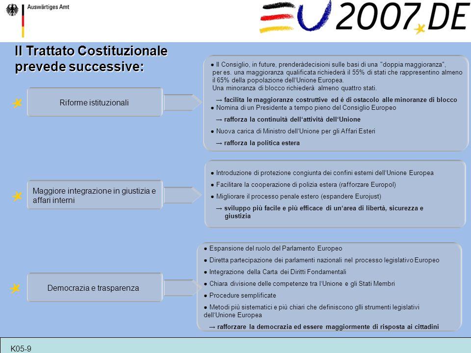 Il Trattato Costituzionale prevede successive: Riforme istituzionali Il Consiglio, in future, prenderàdecisioni sulle basi di una doppia maggioranza , per es.