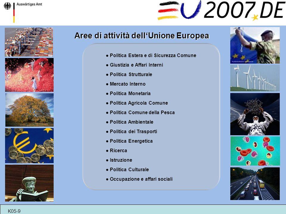 Aree di attività dellUnione Europea Politica Estera e di Sicurezza Comune Giustizia e Affari Interni Politica Strutturale Mercato Interno Politica Monetaria Politica Agricola Comune Politica Comune della Pesca Politica Ambientale Politica dei Trasporti Politica Energetica Ricerca Istruzione Politica Culturale Occupazione e affari sociali K05-9