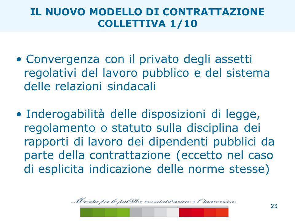 23 ESTENSIONE TAGLIA ONERI IL NUOVO MODELLO DI CONTRATTAZIONE COLLETTIVA 1/10 Convergenza con il privato degli assetti regolativi del lavoro pubblico