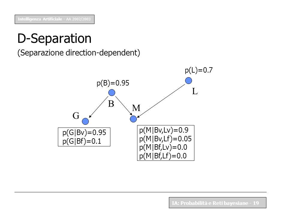 Intelligenza Artificiale - AA 2002/2003 IA: Probabilità e Reti bayesiane - 19 D-Separation (Separazione direction-dependent) p(B)=0.95 p(L)=0.7 p(G|Bv