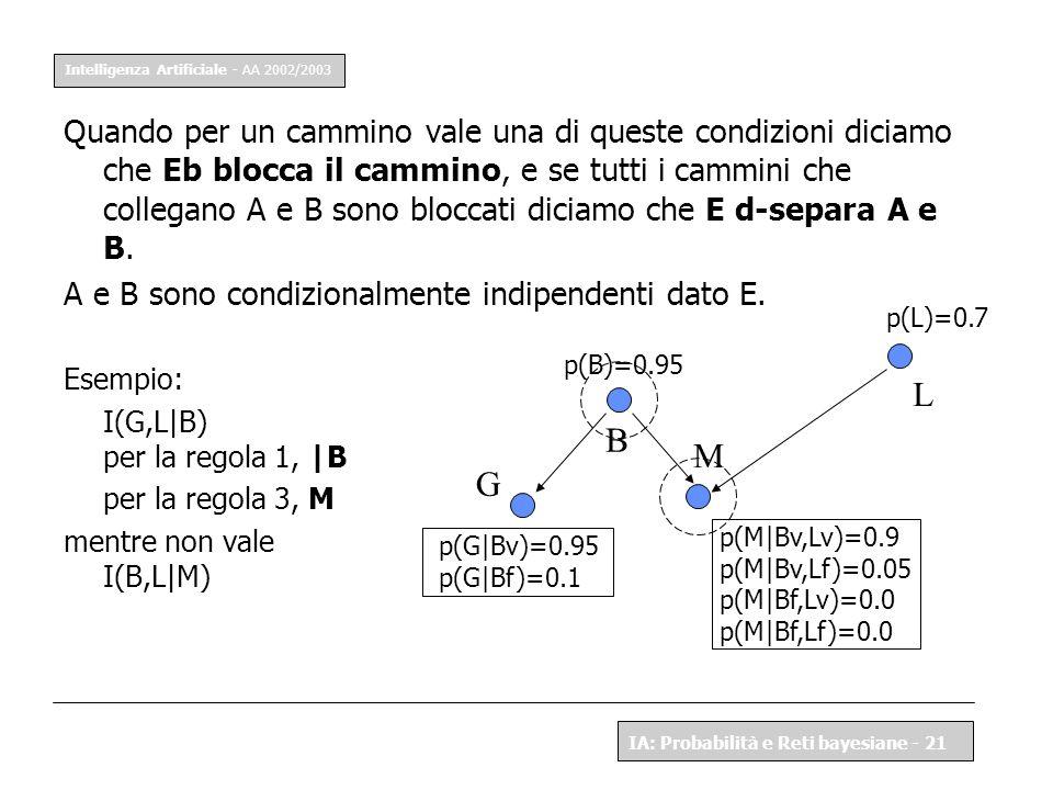 Intelligenza Artificiale - AA 2002/2003 IA: Probabilità e Reti bayesiane - 21 Quando per un cammino vale una di queste condizioni diciamo che Eb blocc