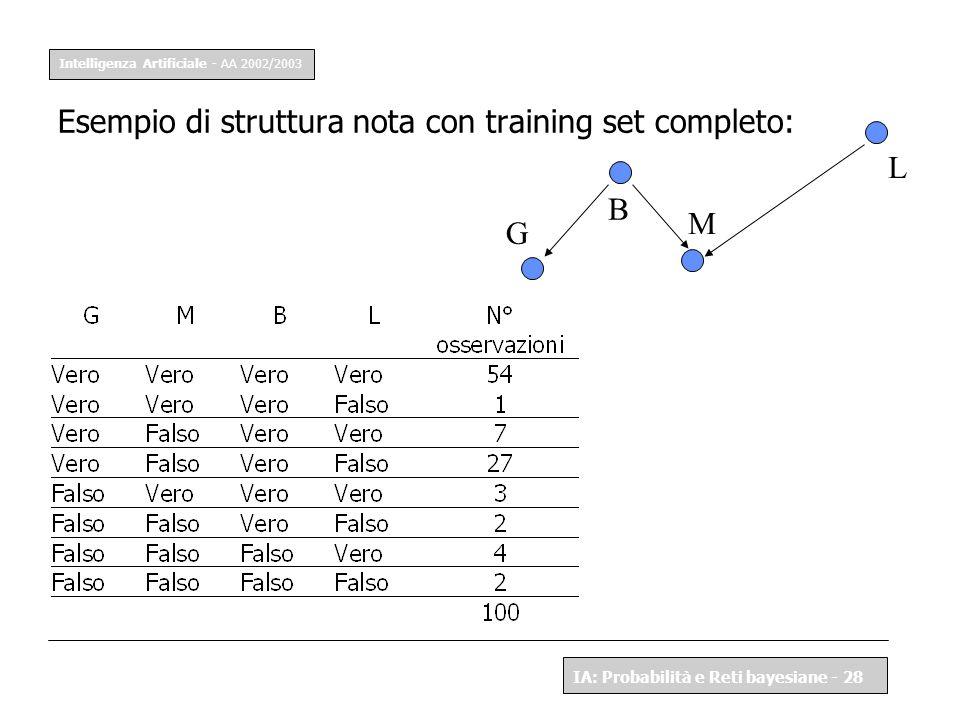 Intelligenza Artificiale - AA 2002/2003 IA: Probabilità e Reti bayesiane - 28 Esempio di struttura nota con training set completo: G L B M