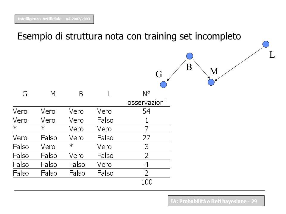Intelligenza Artificiale - AA 2002/2003 IA: Probabilità e Reti bayesiane - 29 Esempio di struttura nota con training set incompleto G L B M