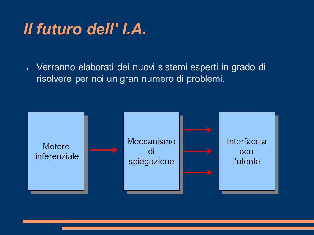 Il futuro dell' I.A. Verranno elaborati dei nuovi sistemi esperti in grado di risolvere per noi un gran numero di problemi. Motore inferenziale Motore