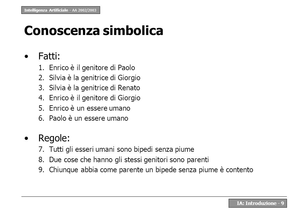 Intelligenza Artificiale - AA 2002/2003 IA: Introduzione - 9 Conoscenza simbolica Fatti: 1.Enrico è il genitore di Paolo 2.Silvia è la genitrice di Gi