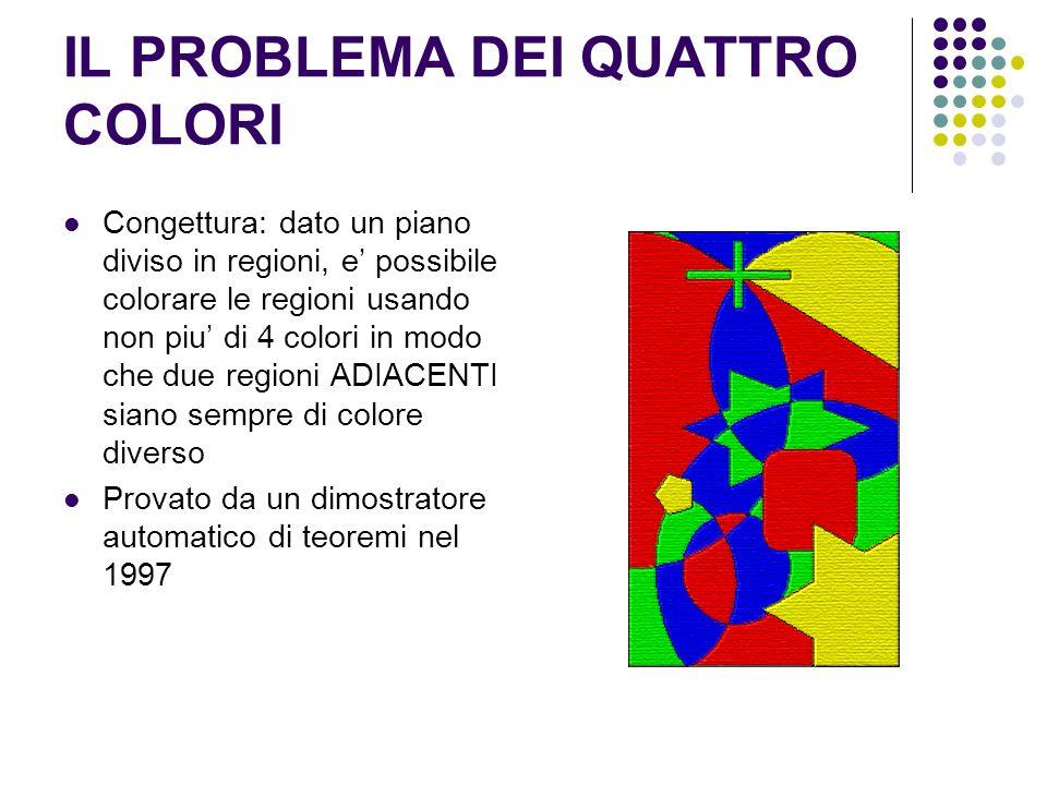 IL PROBLEMA DEI QUATTRO COLORI Congettura: dato un piano diviso in regioni, e possibile colorare le regioni usando non piu di 4 colori in modo che due