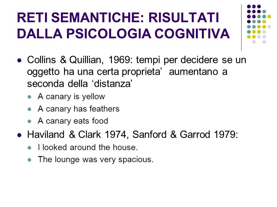 RETI SEMANTICHE: RISULTATI DALLA PSICOLOGIA COGNITIVA Collins & Quillian, 1969: tempi per decidere se un oggetto ha una certa proprieta aumentano a se